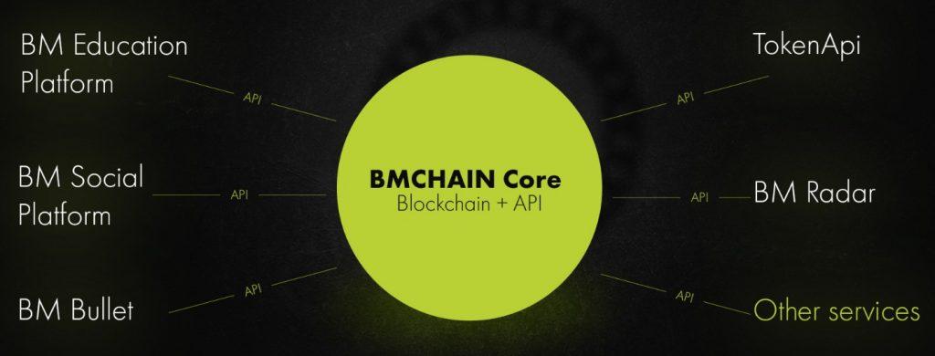 BMCHAIN API