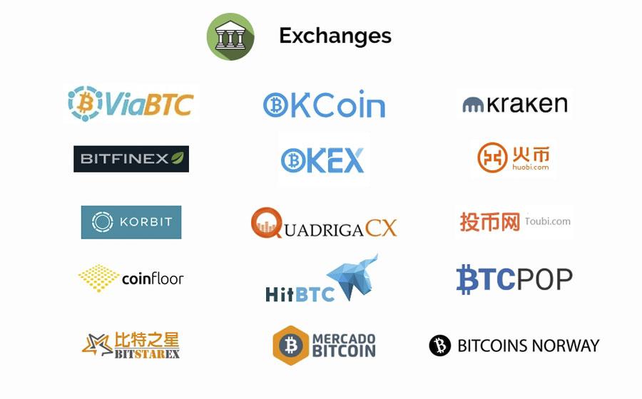 Bitcoin Cash биржи