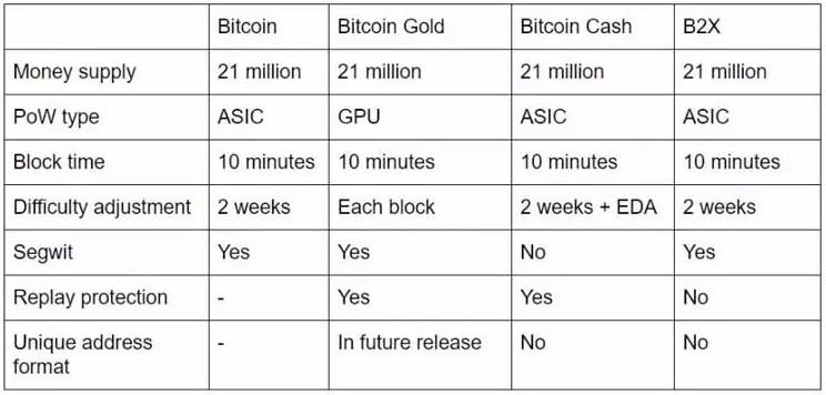 Майнинг Bitcoin Gold