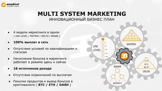 easybizzi маркетинг